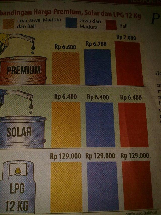 Harga Premium