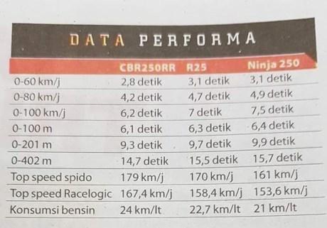 komparasi-performa-cbr250rr-vs-r25-vs-ninja-250-1